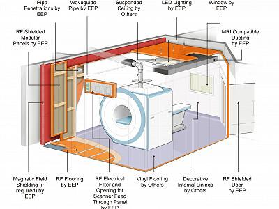Mri Shielding Mri Shielded Room Faraday Cage Faraday